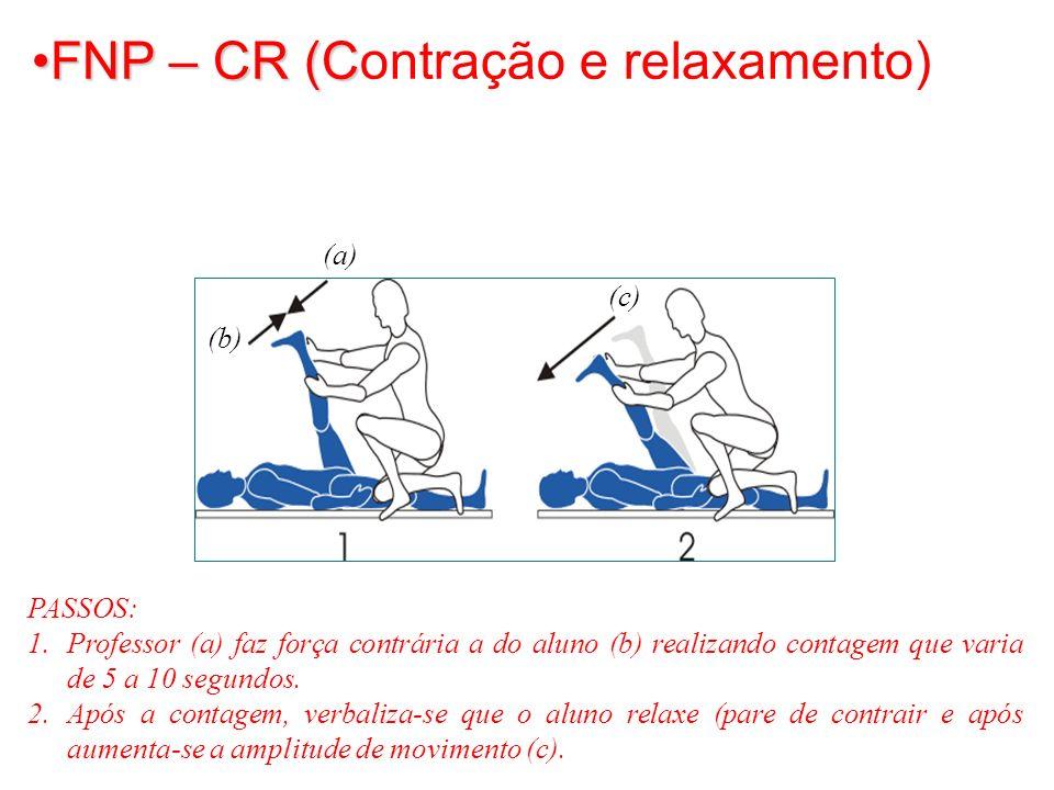 FNP – CR (Contração e relaxamento)