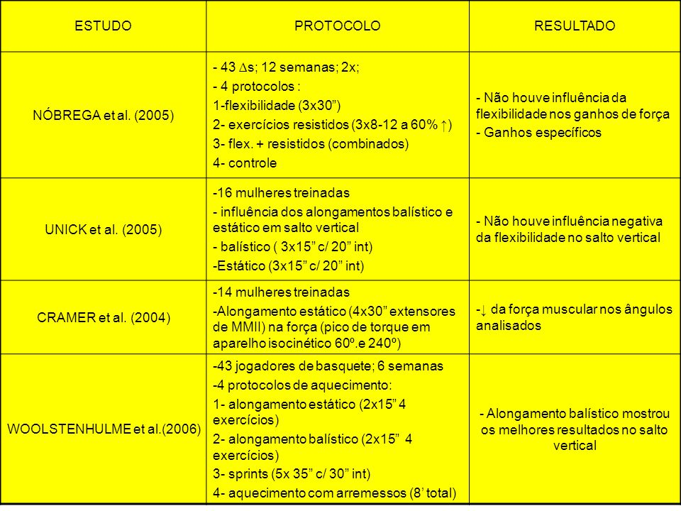 ESTUDO PROTOCOLO. RESULTADO. NÓBREGA et al. (2005) - 43 ∆s; 12 semanas; 2x; - 4 protocolos : 1-flexibilidade (3x30 )