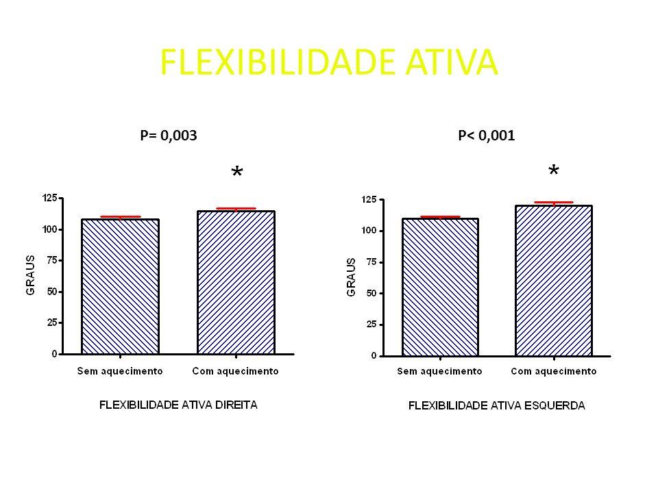 FLEXIBILIDADE ATIVA P= 0,003 P< 0,001
