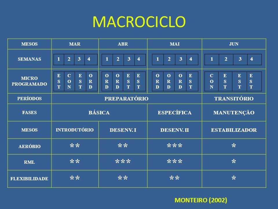 MACROCICLO ** *** * MONTEIRO (2002) PREPARATÓRIO TRANSITÓRIO BÁSICA