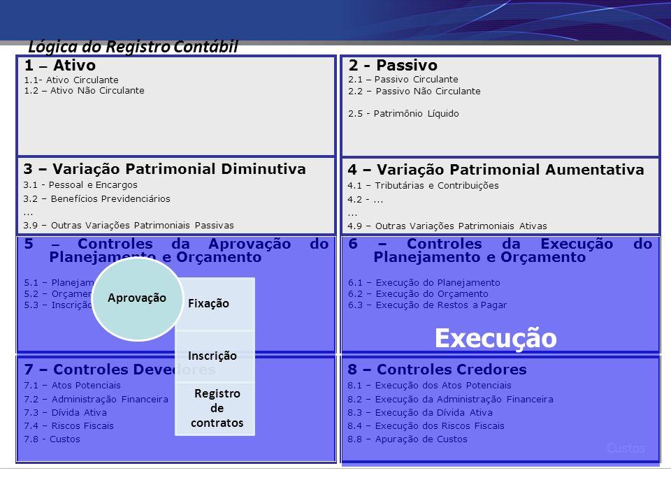 Execução Lógica do Registro Contábil 1 – Ativo 2 - Passivo