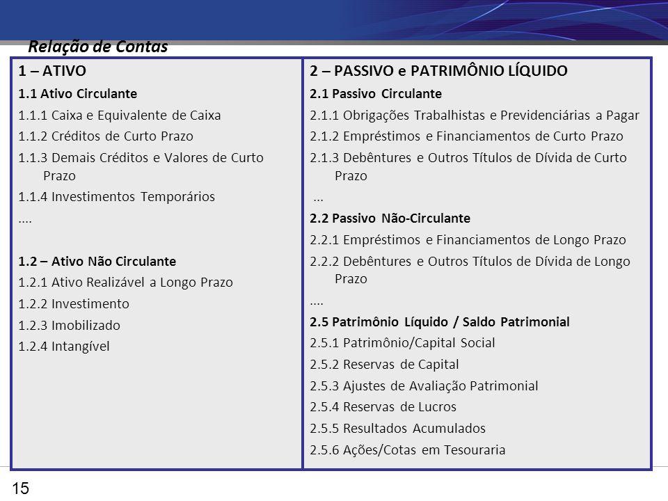 Relação de Contas 1 – ATIVO 2 – PASSIVO e PATRIMÔNIO LÍQUIDO