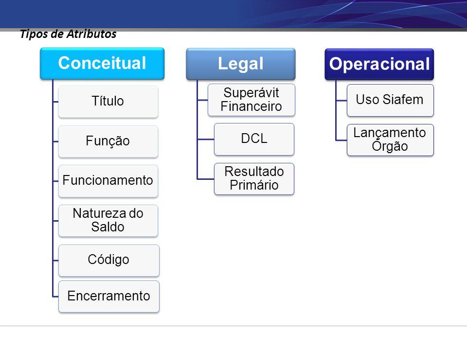 Tipos de Atributos Conceitual Título Função Funcionamento