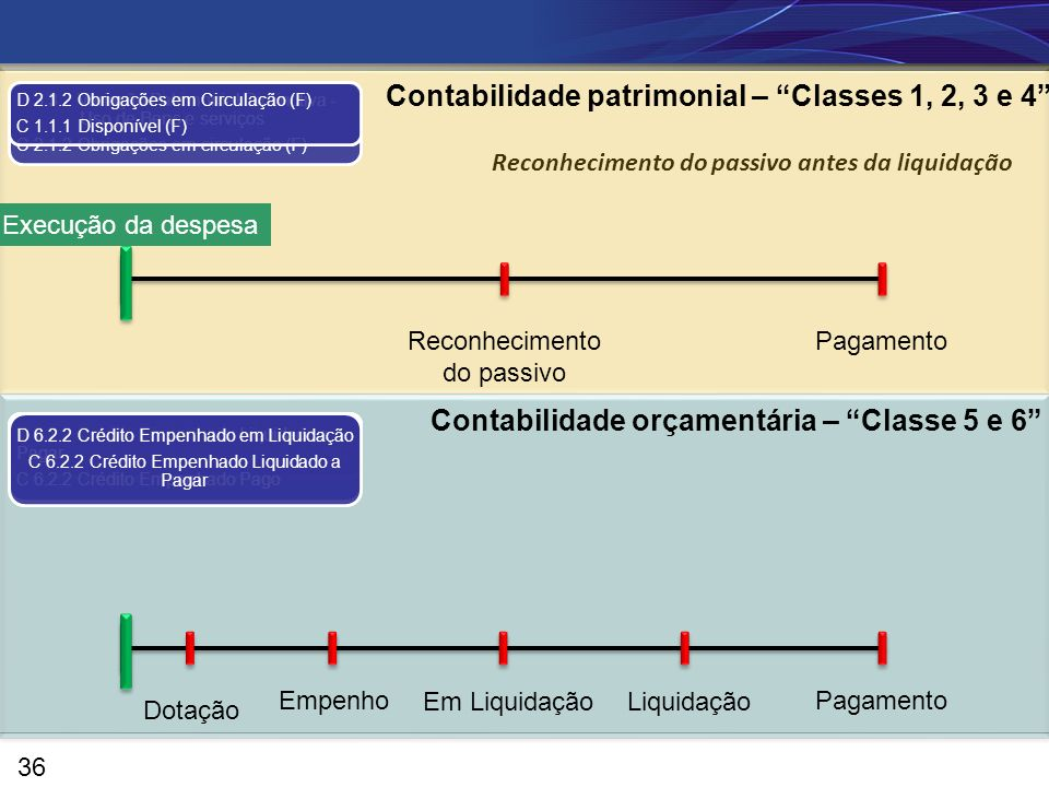 Contabilidade patrimonial – Classes 1, 2, 3 e 4