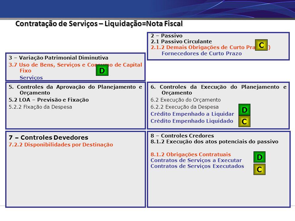 Contratação de Serviços – Liquidação=Nota Fiscal
