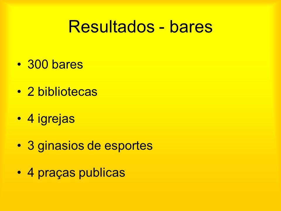 Resultados - bares 300 bares 2 bibliotecas 4 igrejas