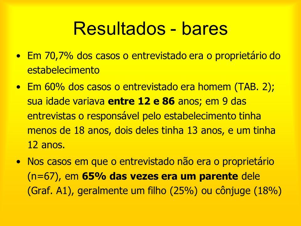 Resultados - bares Em 70,7% dos casos o entrevistado era o proprietário do estabelecimento.