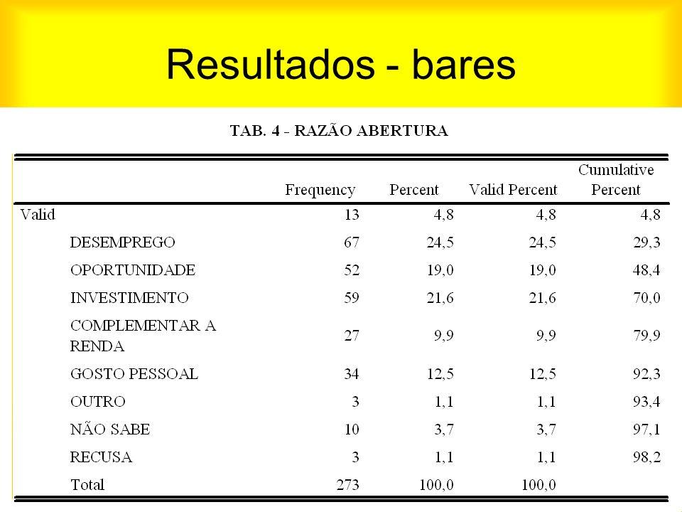 Resultados - bares