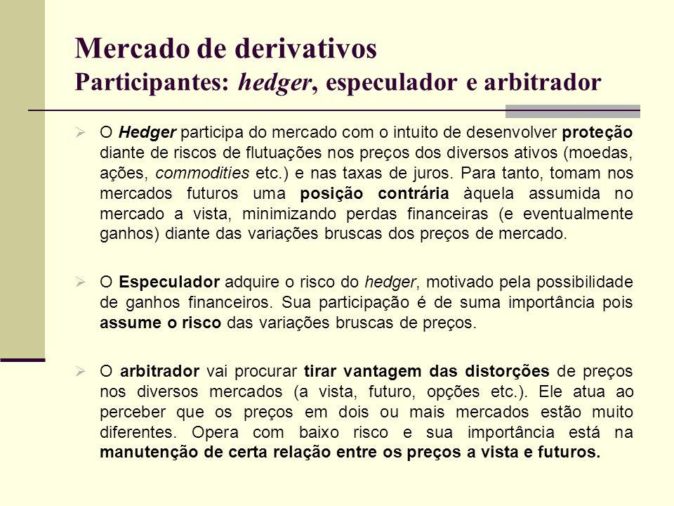 Mercado de derivativos Participantes: hedger, especulador e arbitrador