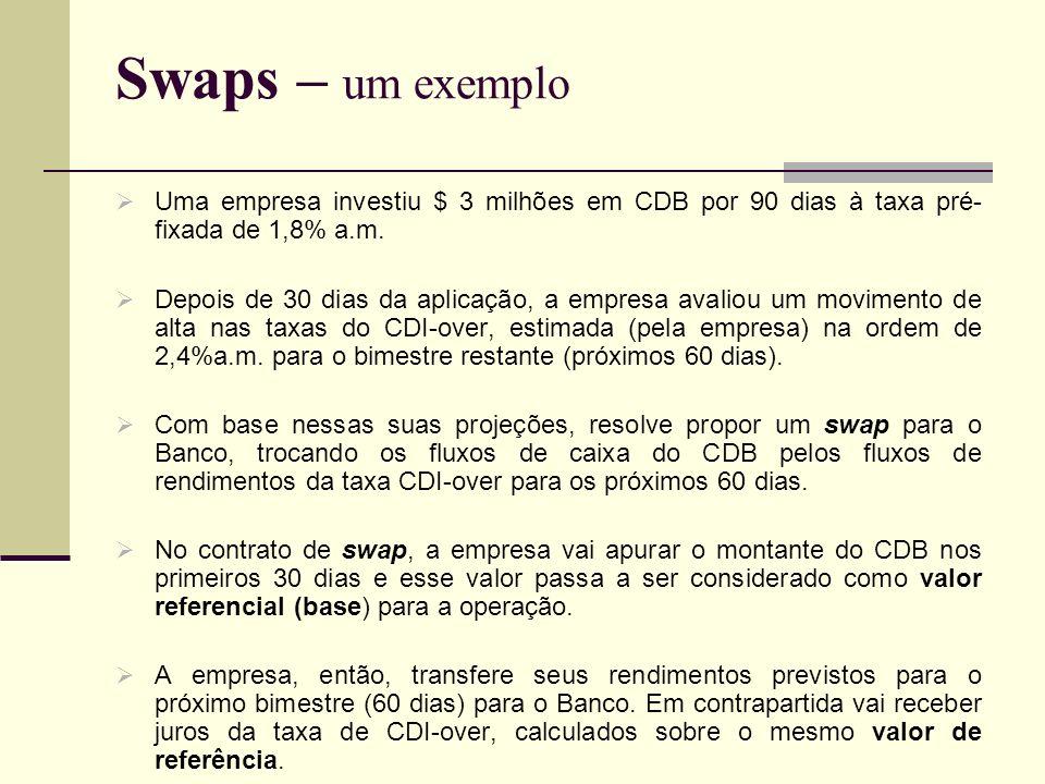 Swaps – um exemplo Uma empresa investiu $ 3 milhões em CDB por 90 dias à taxa pré-fixada de 1,8% a.m.