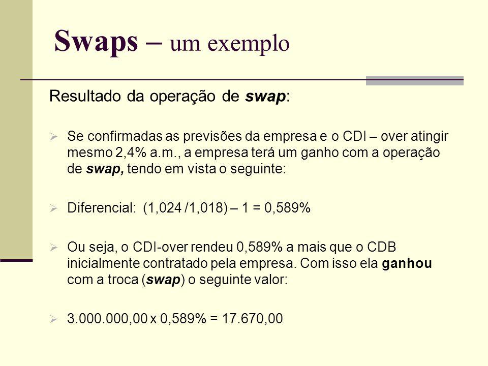 Swaps – um exemplo Resultado da operação de swap: