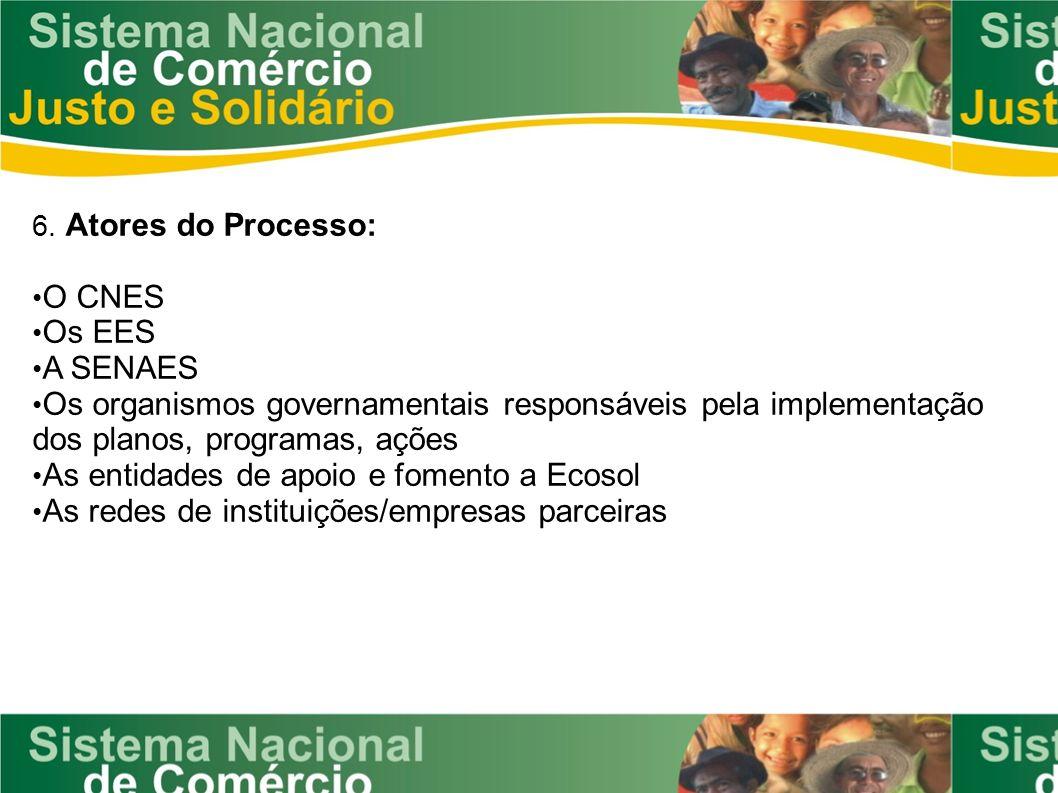 As entidades de apoio e fomento a Ecosol