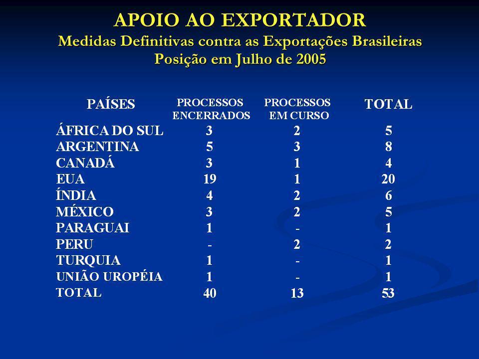 APOIO AO EXPORTADOR Medidas Definitivas contra as Exportações Brasileiras Posição em Julho de 2005