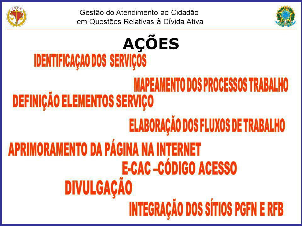 AÇÕES APRIMORAMENTO DA PÁGINA NA INTERNET E-CAC –CÓDIGO ACESSO