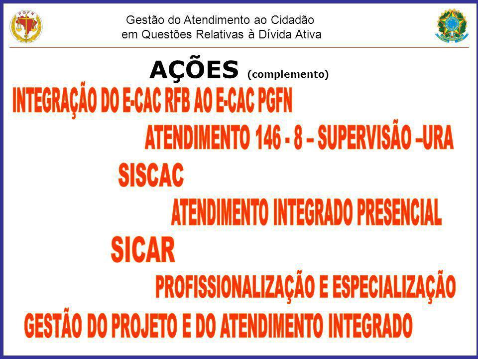 AÇÕES (complemento) INTEGRAÇÃO DO E-CAC RFB AO E-CAC PGFN