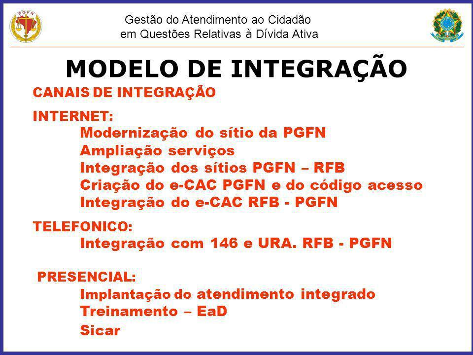 MODELO DE INTEGRAÇÃO Ampliação serviços
