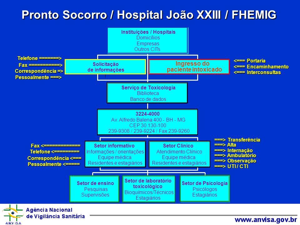 Pronto Socorro / Hospital João XXIII / FHEMIG
