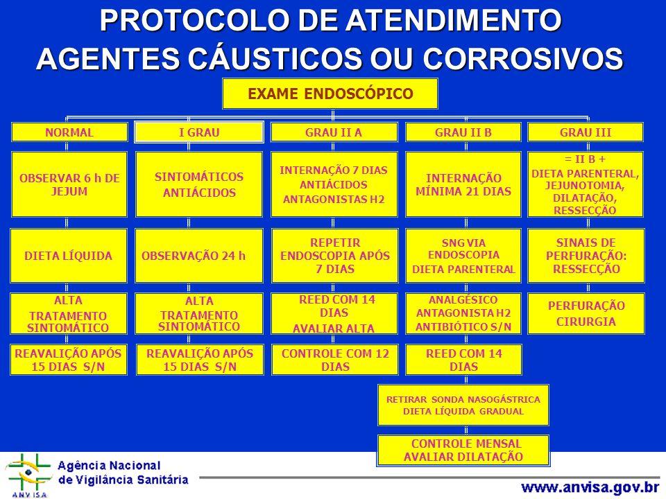 PROTOCOLO DE ATENDIMENTO AGENTES CÁUSTICOS OU CORROSIVOS