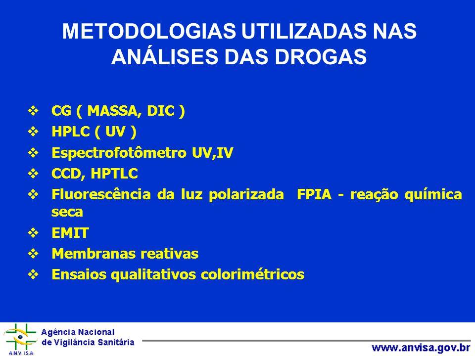 METODOLOGIAS UTILIZADAS NAS ANÁLISES DAS DROGAS