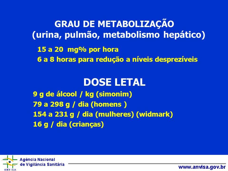 GRAU DE METABOLIZAÇÃO (urina, pulmão, metabolismo hepático)
