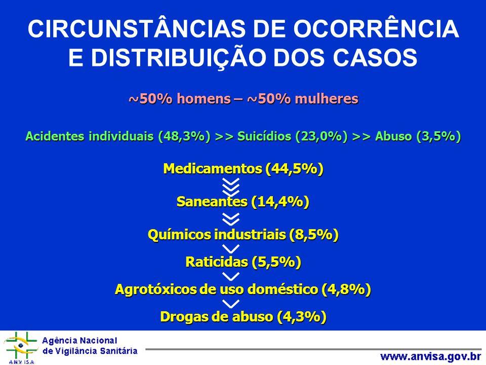 CIRCUNSTÂNCIAS DE OCORRÊNCIA E DISTRIBUIÇÃO DOS CASOS