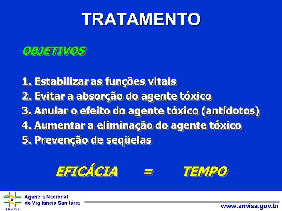 TRATAMENTO EFICÁCIA = TEMPO OBJETIVOS 1. Estabilizar as funções vitais