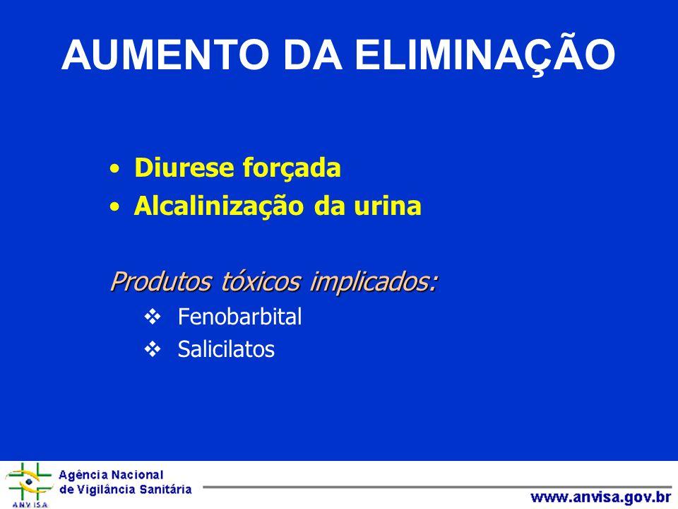 AUMENTO DA ELIMINAÇÃO Diurese forçada Alcalinização da urina