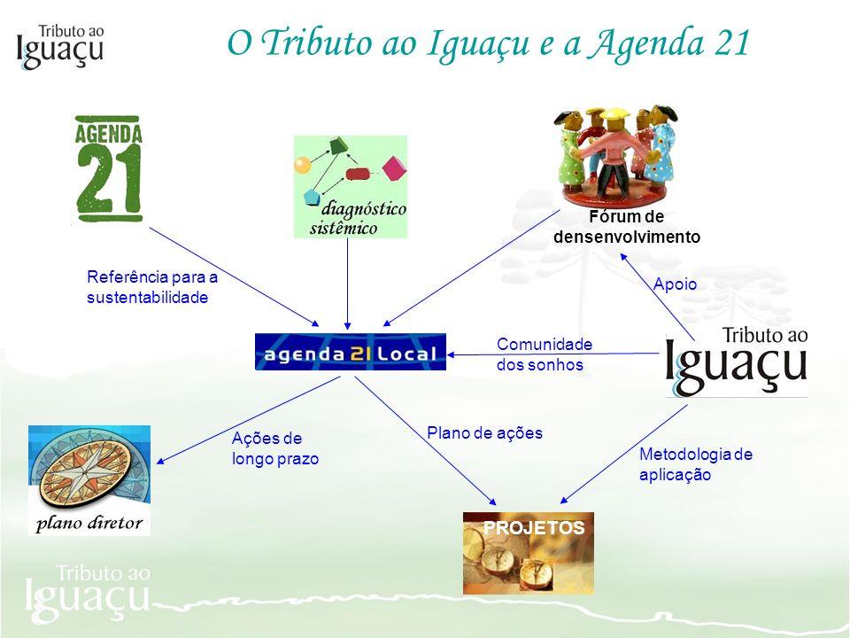 O Tributo ao Iguaçu e a Agenda 21