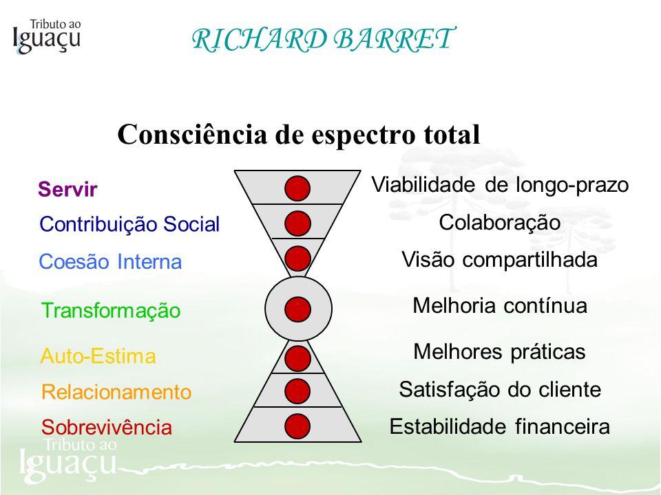 RICHARD BARRET Consciência de espectro total