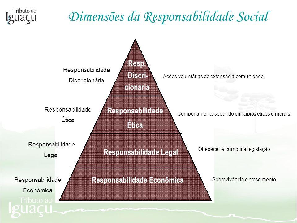 Dimensões da Responsabilidade Social