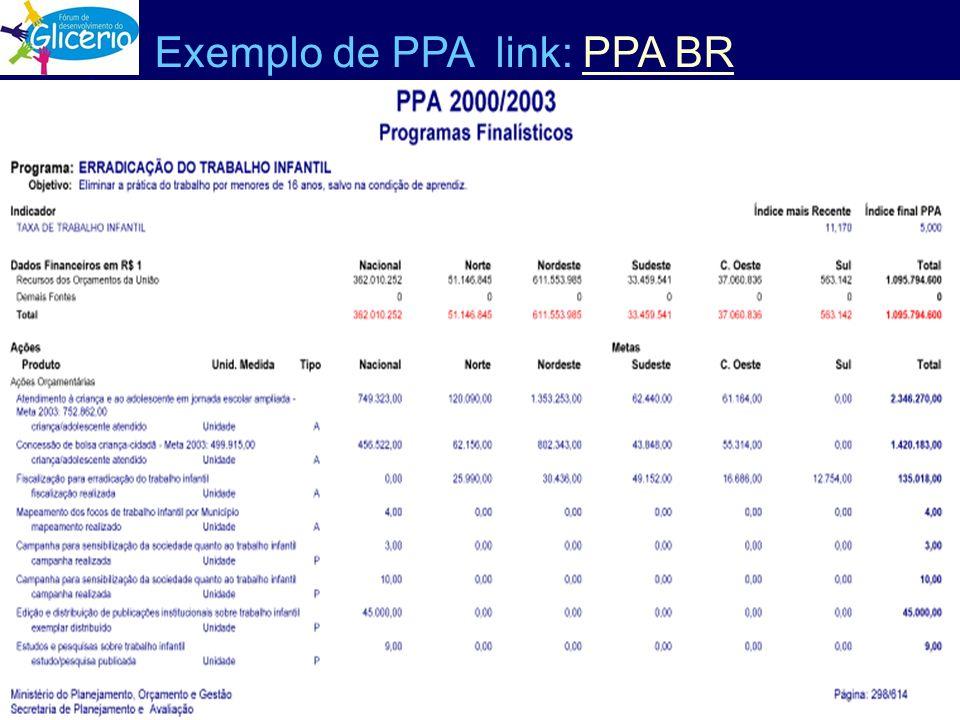 Exemplo de PPA link: PPA BR