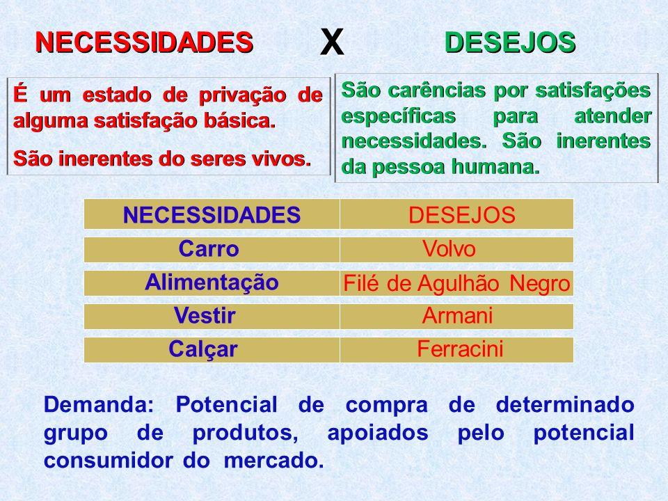 X NECESSIDADES DESEJOS NECESSIDADES DESEJOS Carro Volvo Alimentação