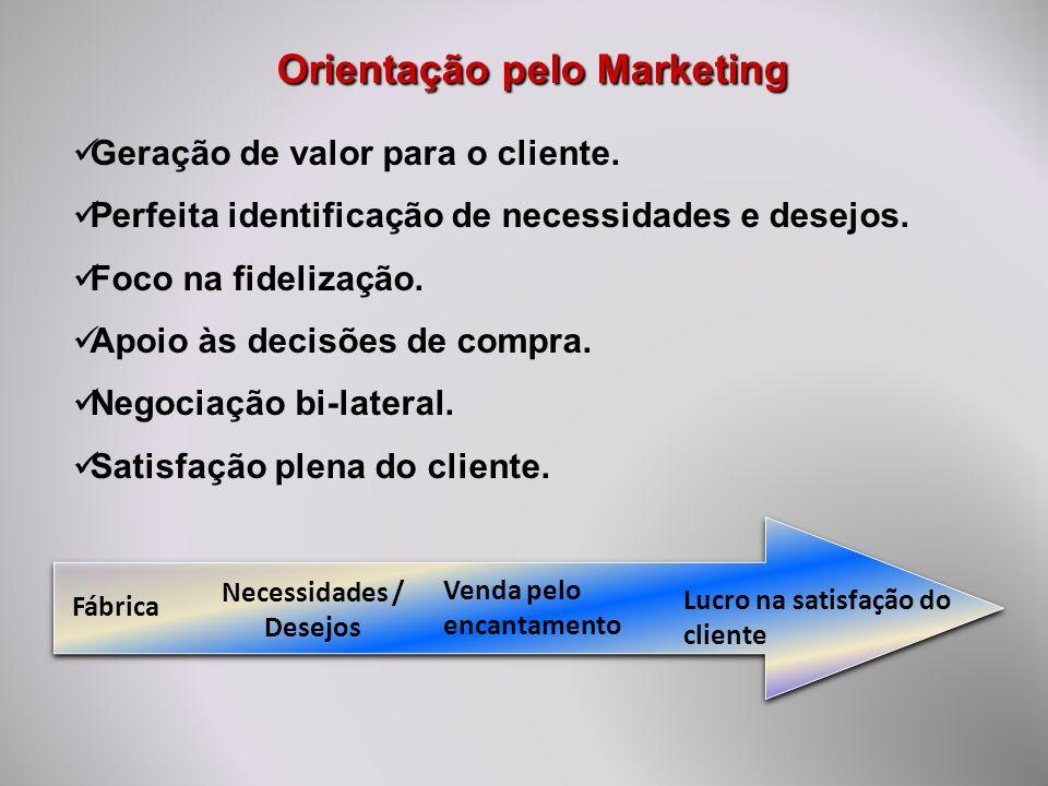 Orientação pelo Marketing Necessidades / Desejos