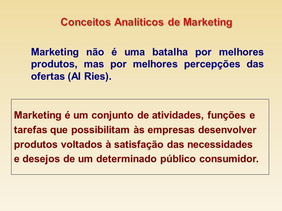 Conceitos Analíticos de Marketing
