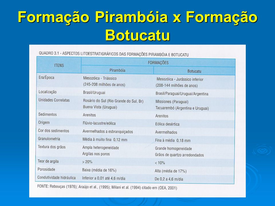 Formação Pirambóia x Formação Botucatu