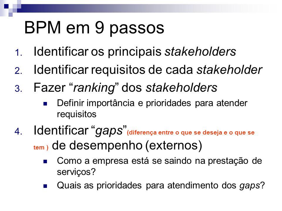 BPM em 9 passos Identificar os principais stakeholders