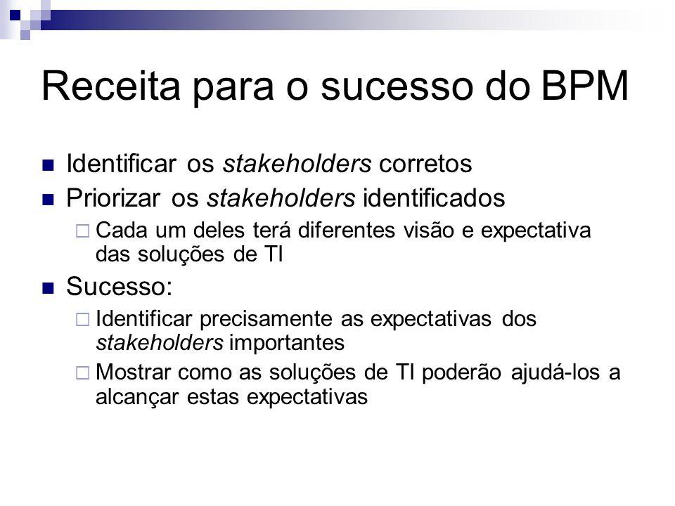 Receita para o sucesso do BPM