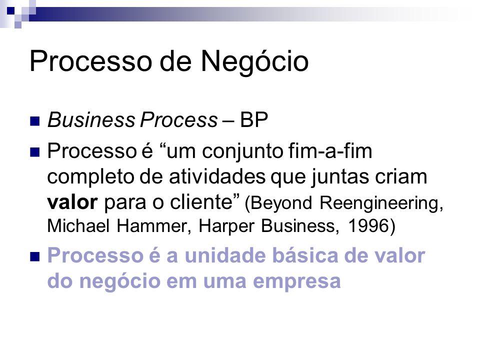 Processo de Negócio Business Process – BP