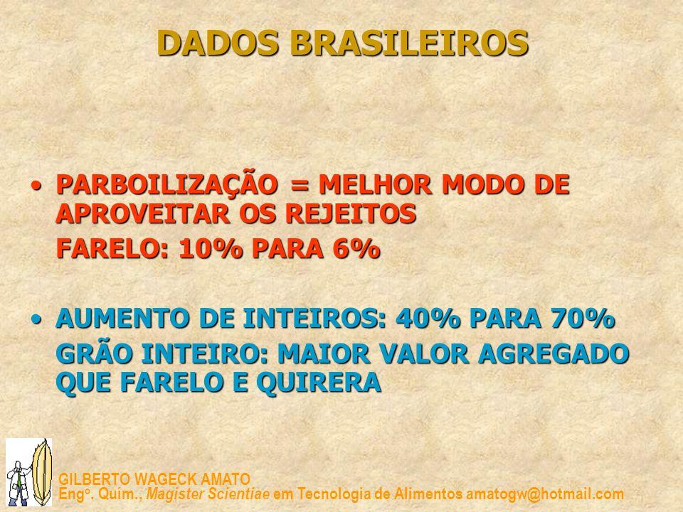 DADOS BRASILEIROS PARBOILIZAÇÃO = MELHOR MODO DE APROVEITAR OS REJEITOS. FARELO: 10% PARA 6% AUMENTO DE INTEIROS: 40% PARA 70%
