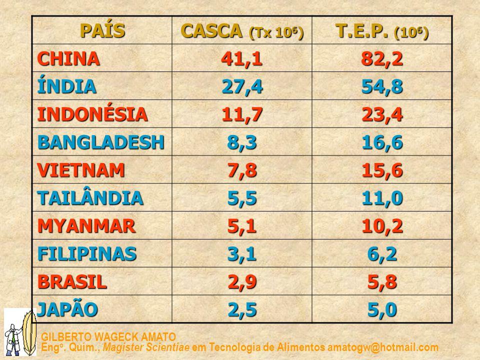 PAÍS CASCA (Tx 106) T.E.P. (106) CHINA. 41,1. 82,2. ÍNDIA. 27,4. 54,8. INDONÉSIA. 11,7. 23,4.
