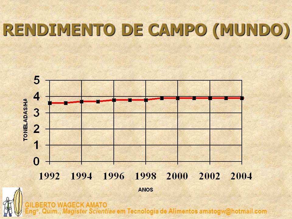 RENDIMENTO DE CAMPO (MUNDO)