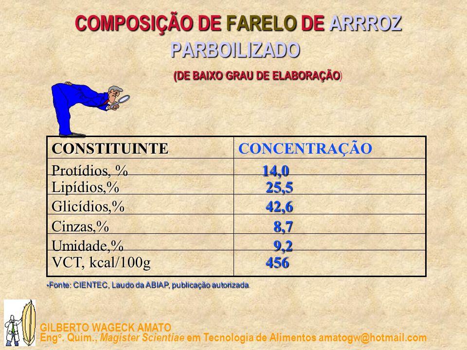 COMPOSIÇÃO DE FARELO DE ARRROZ PARBOILIZADO