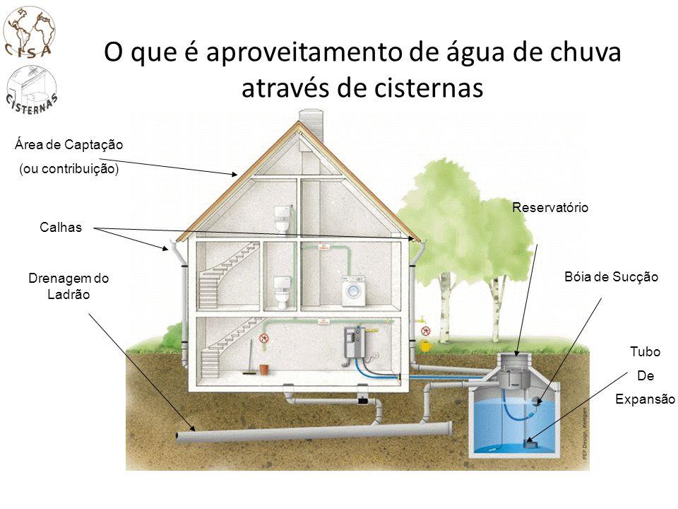 O que é aproveitamento de água de chuva através de cisternas