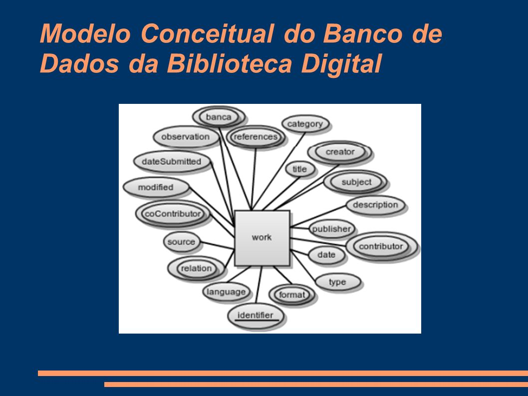 Modelo Conceitual do Banco de Dados da Biblioteca Digital