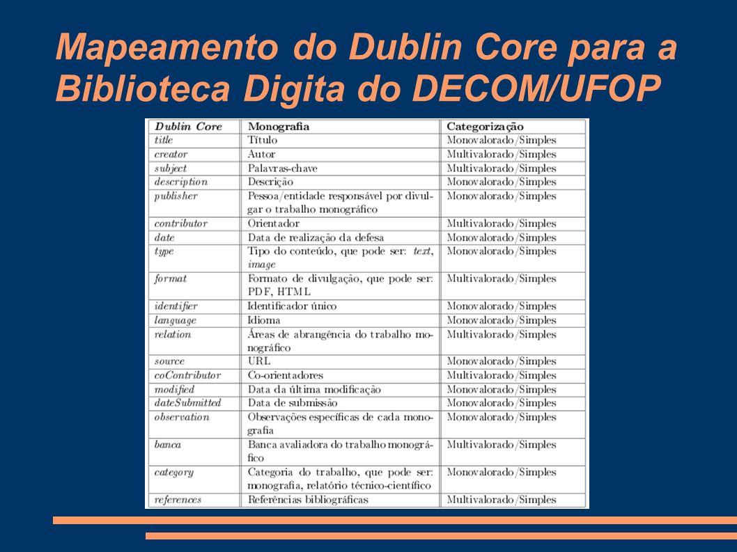 Mapeamento do Dublin Core para a Biblioteca Digita do DECOM/UFOP