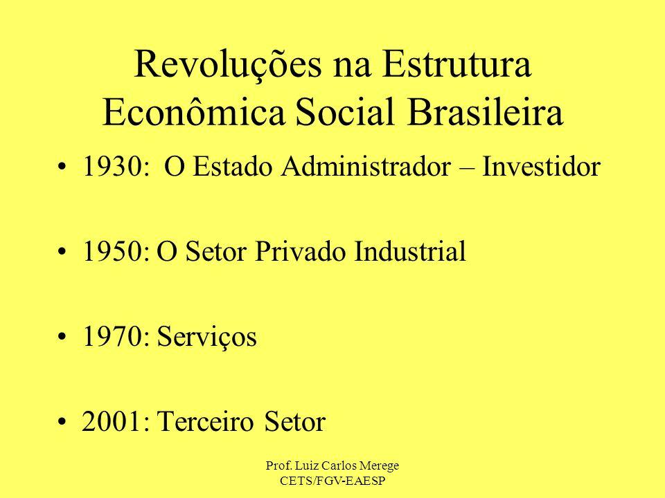 Revoluções na Estrutura Econômica Social Brasileira