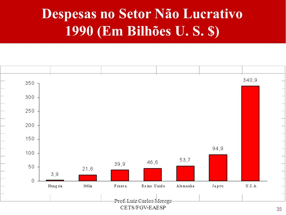 Despesas no Setor Não Lucrativo 1990 (Em Bilhões U. S. $)