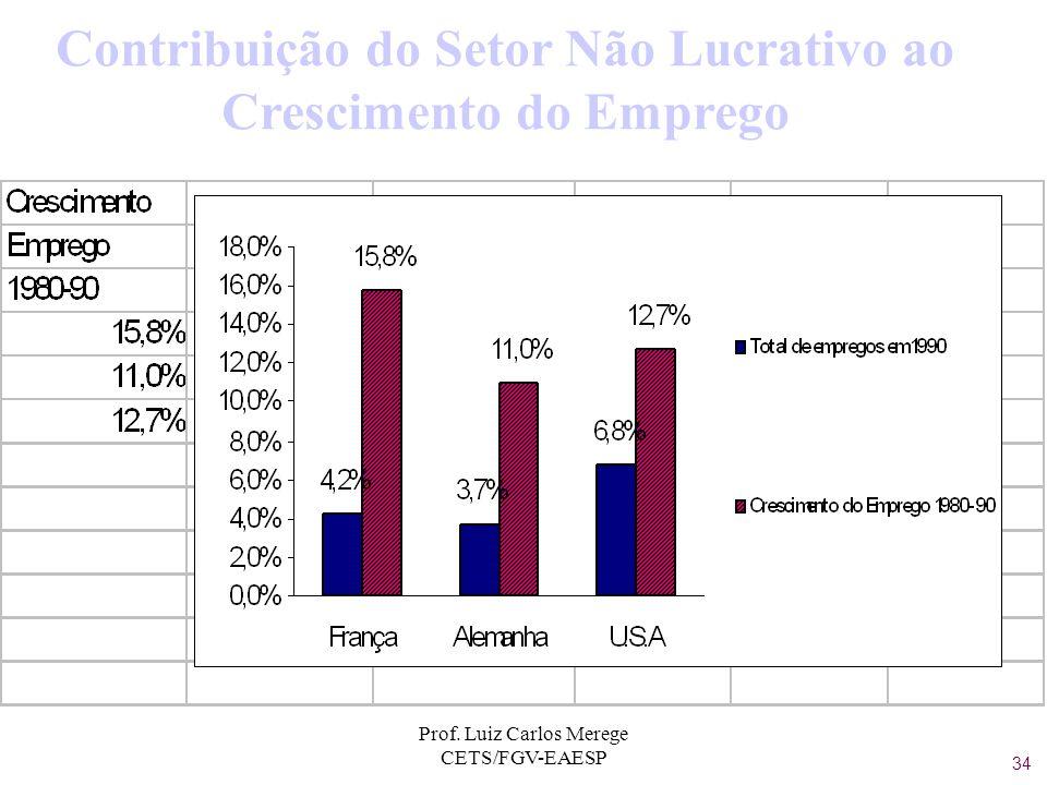 Contribuição do Setor Não Lucrativo ao Crescimento do Emprego