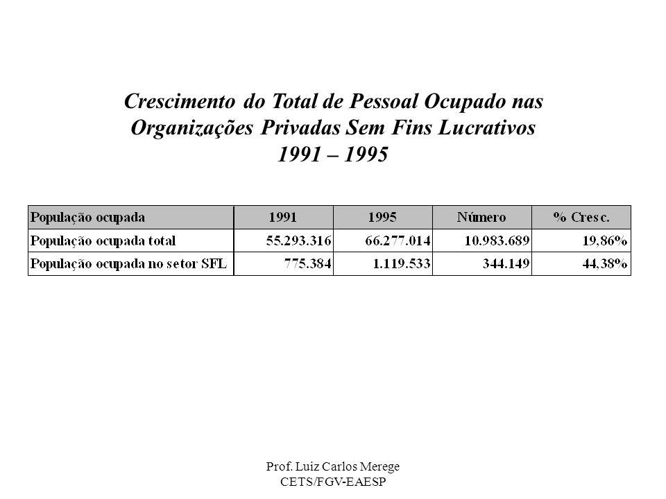 Crescimento do Total de Pessoal Ocupado nas