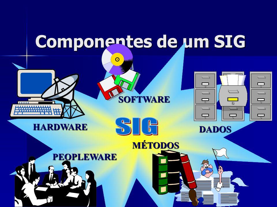 Componentes de um SIG SOFTWARE HARDWARE DADOS SIG MÉTODOS PEOPLEWARE